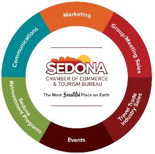 Sedona Chamber Tourism FAQ's - Sedona Chamber